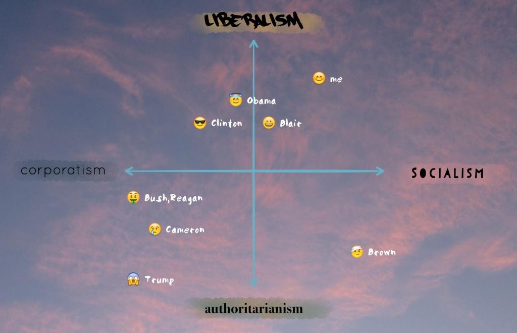 political axes